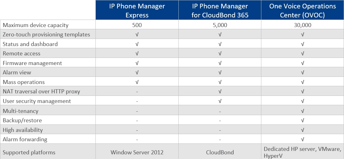 Compare IP Phone Manager Flavors