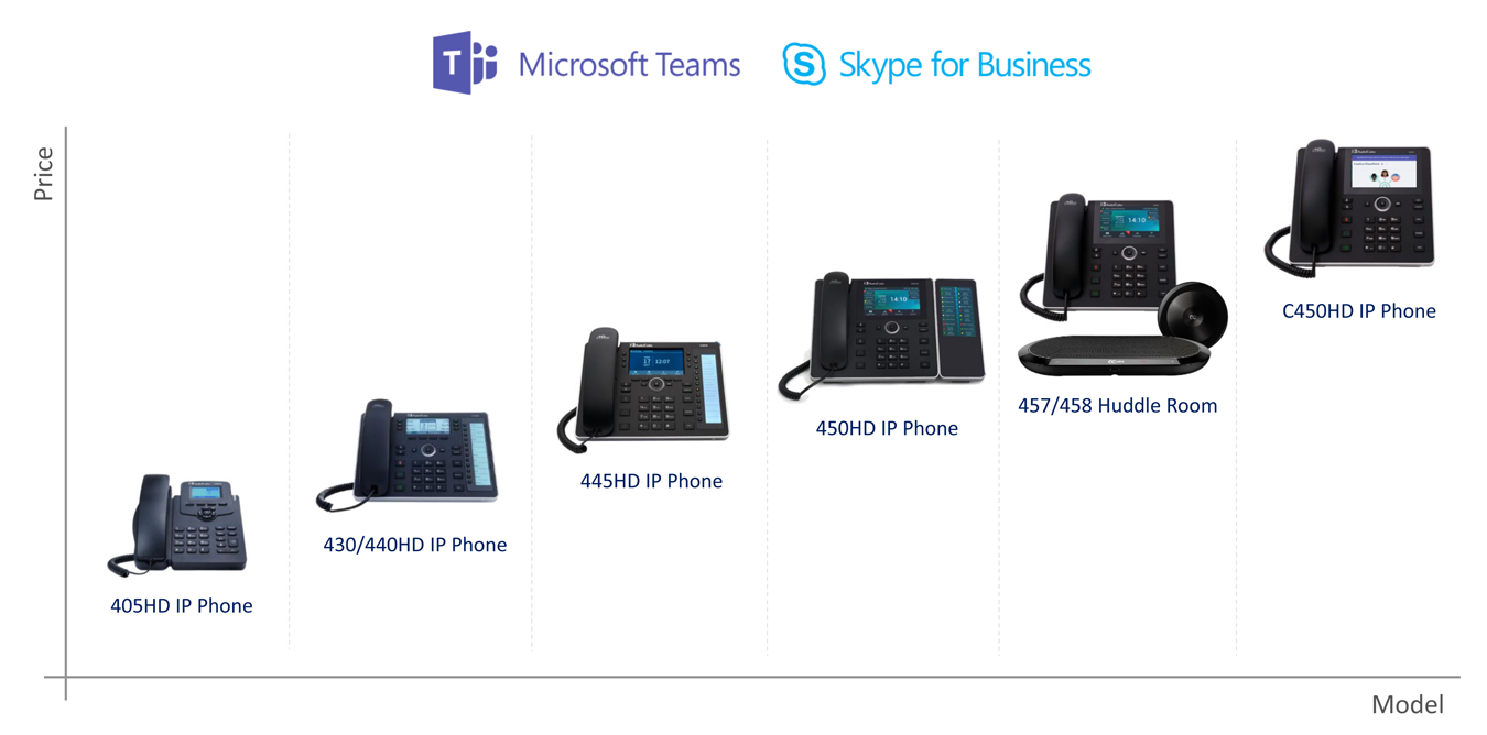 IP Phones and Room Solutions for Microsoft 365