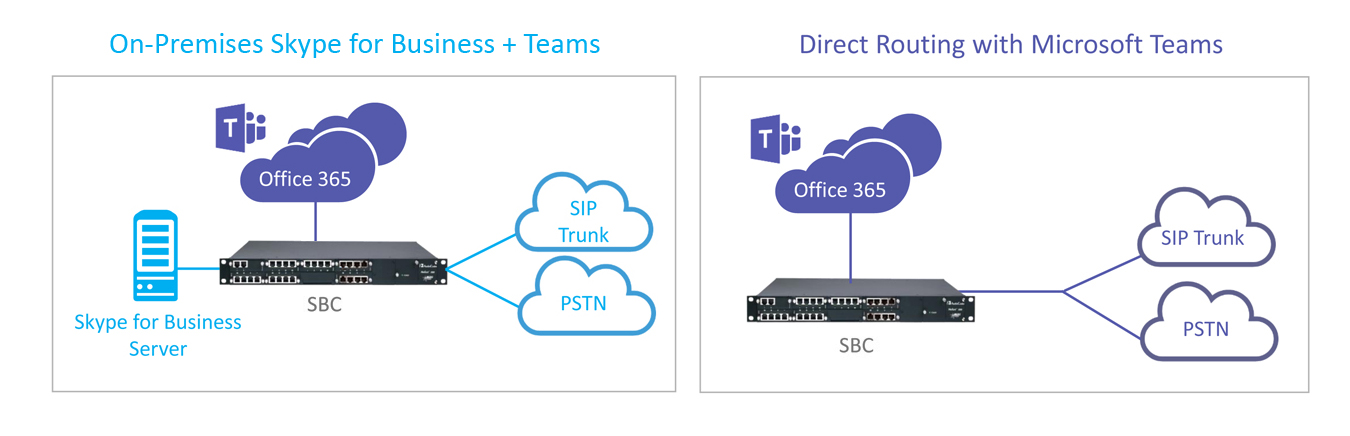 Direct Routing for Microsoft Teams - SIP connectivity for voice services