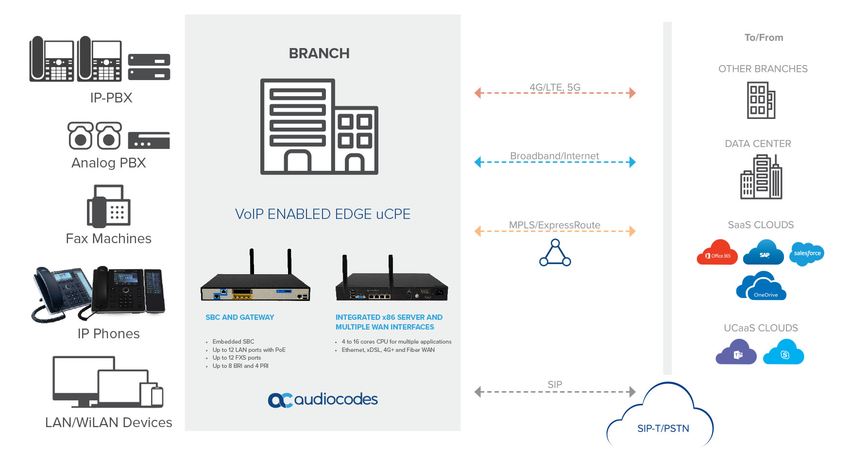 SD-WAN for Unified Communications (UC) Branch Deployment