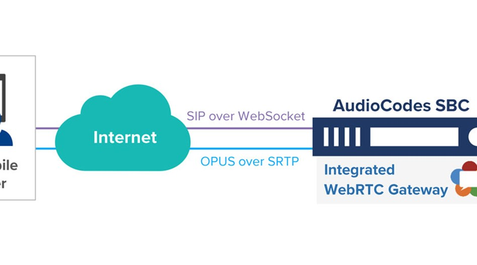 Connecting WebRTC Gateway to Voice over IP Networks
