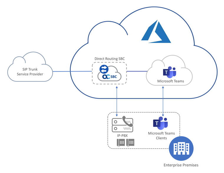 Mediant VE SBC on Azure Enterprise Deployment