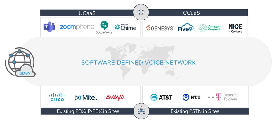 Software-Defined Voice Network - a vendor-agnostic overlay grid