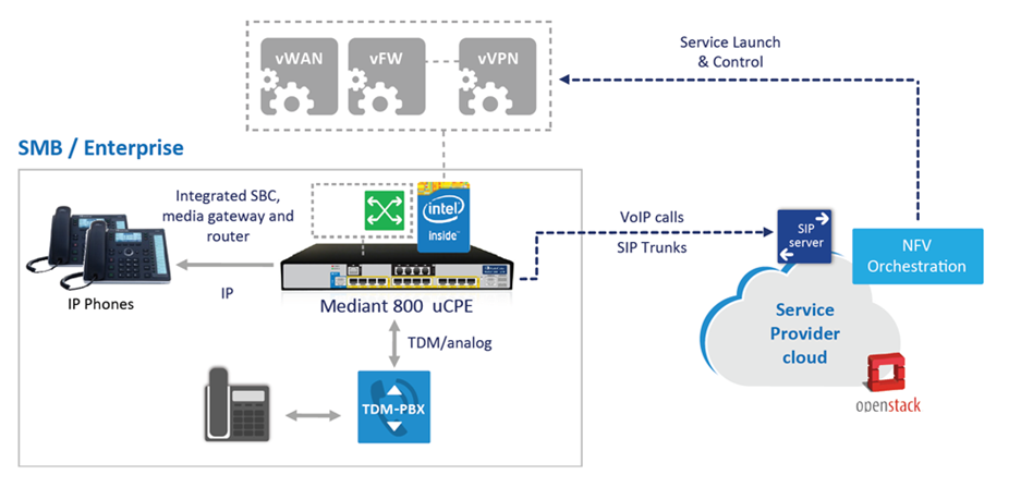 uCPE deployment in an NFV environment