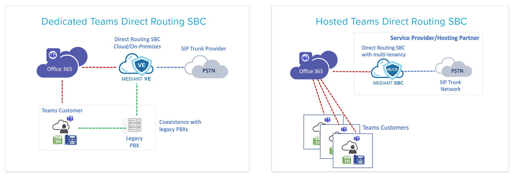 Direct Routing SBC Deployment Options