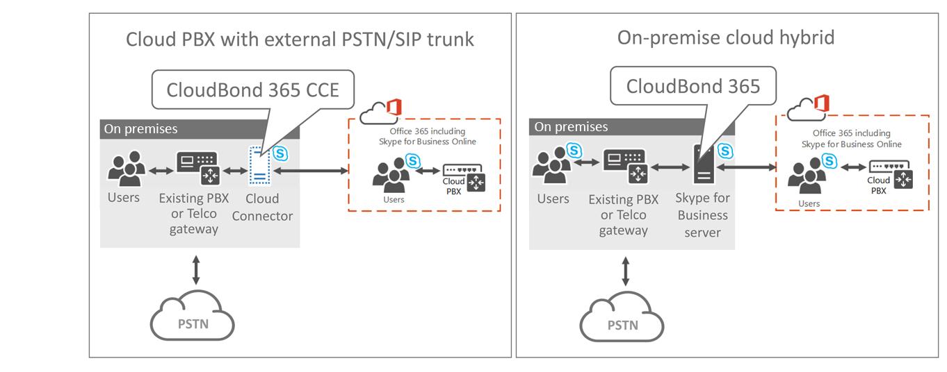 CloudBond 365 Hybrid and Cloud Connector Edition - Cloud