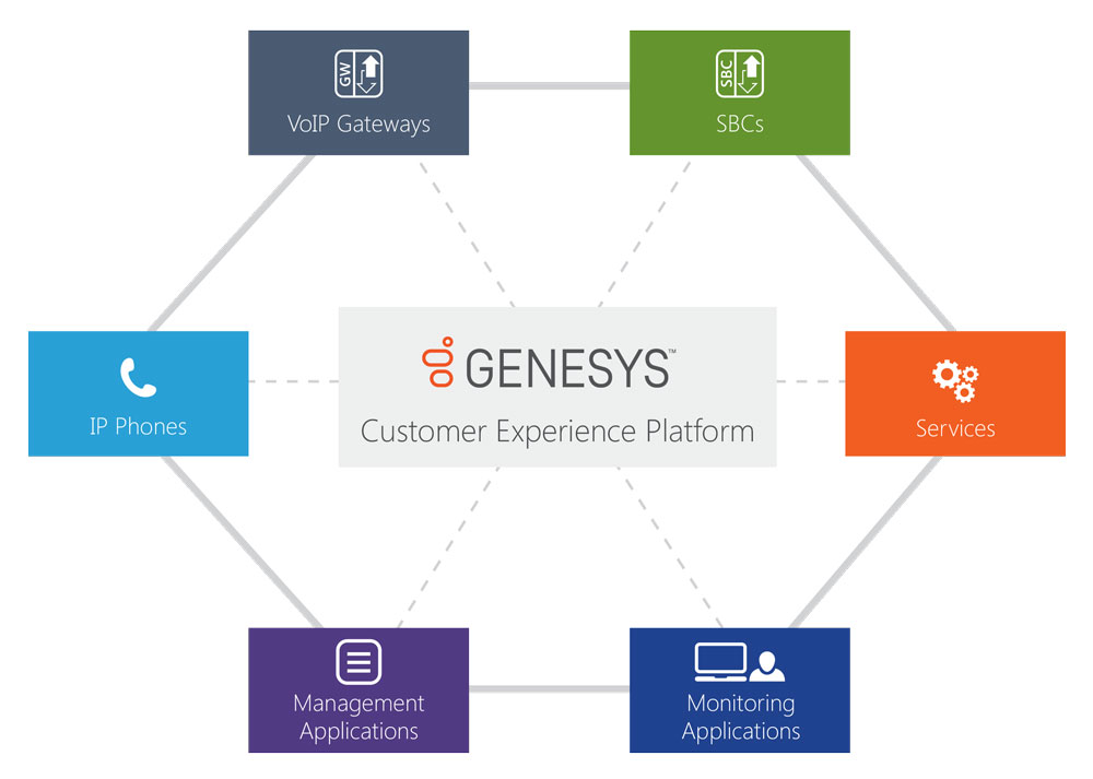 AudioCodes Solutions for Genesys Contact Centers